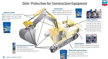 b2b construction equipment