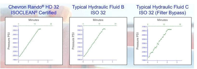 Worse For The Wear Comparing A Typical Hydraulic Oil To