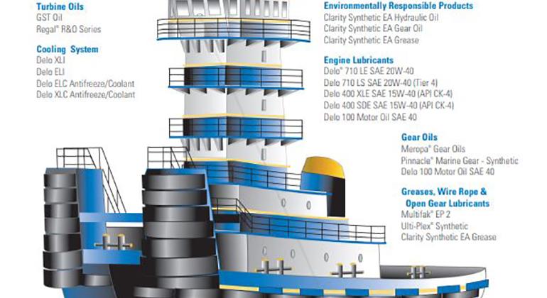 Regal R&O Turbine Oil | Chevron Lubricants (US)