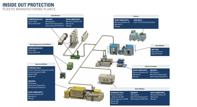Industrial Oils: Compressors | Chevron Lubricants (US)