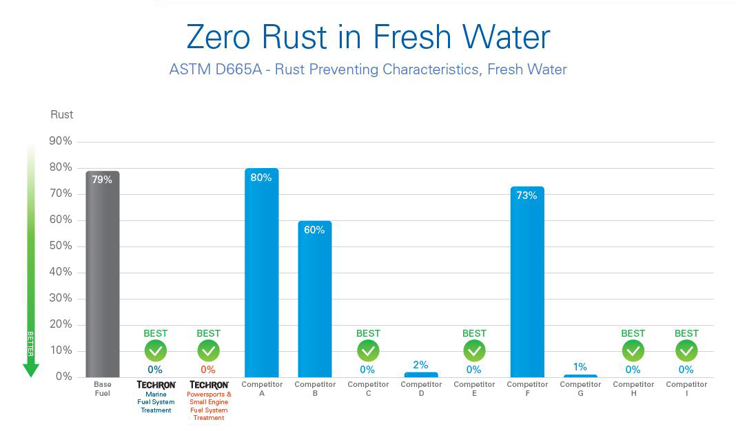 Zero rust in fresh water: Techron Marine Fuel Treatment